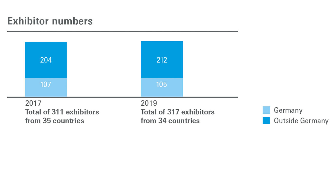 Exhibitor numbers graph