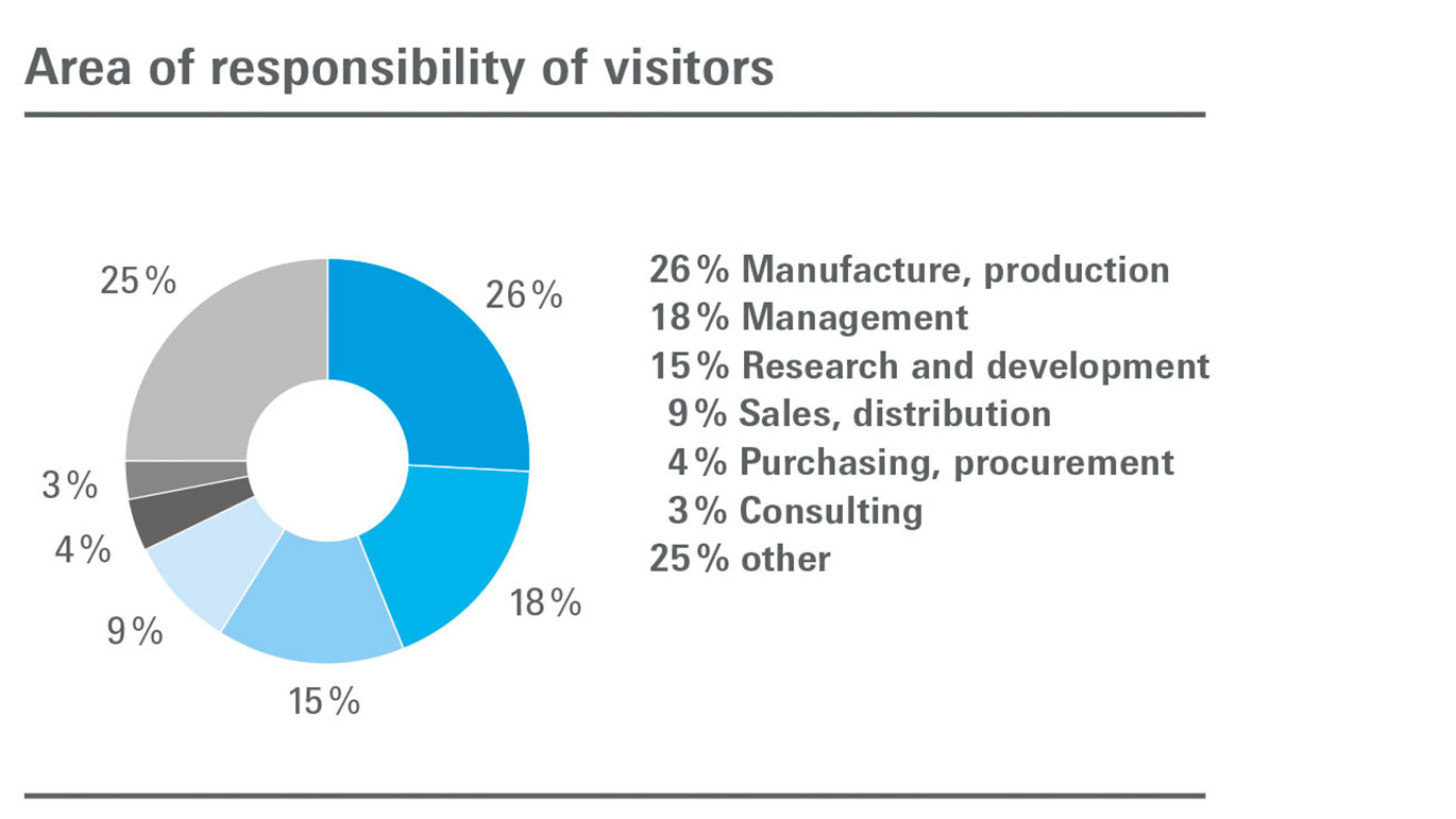 Area of responsibility of visitors with their companies graph
