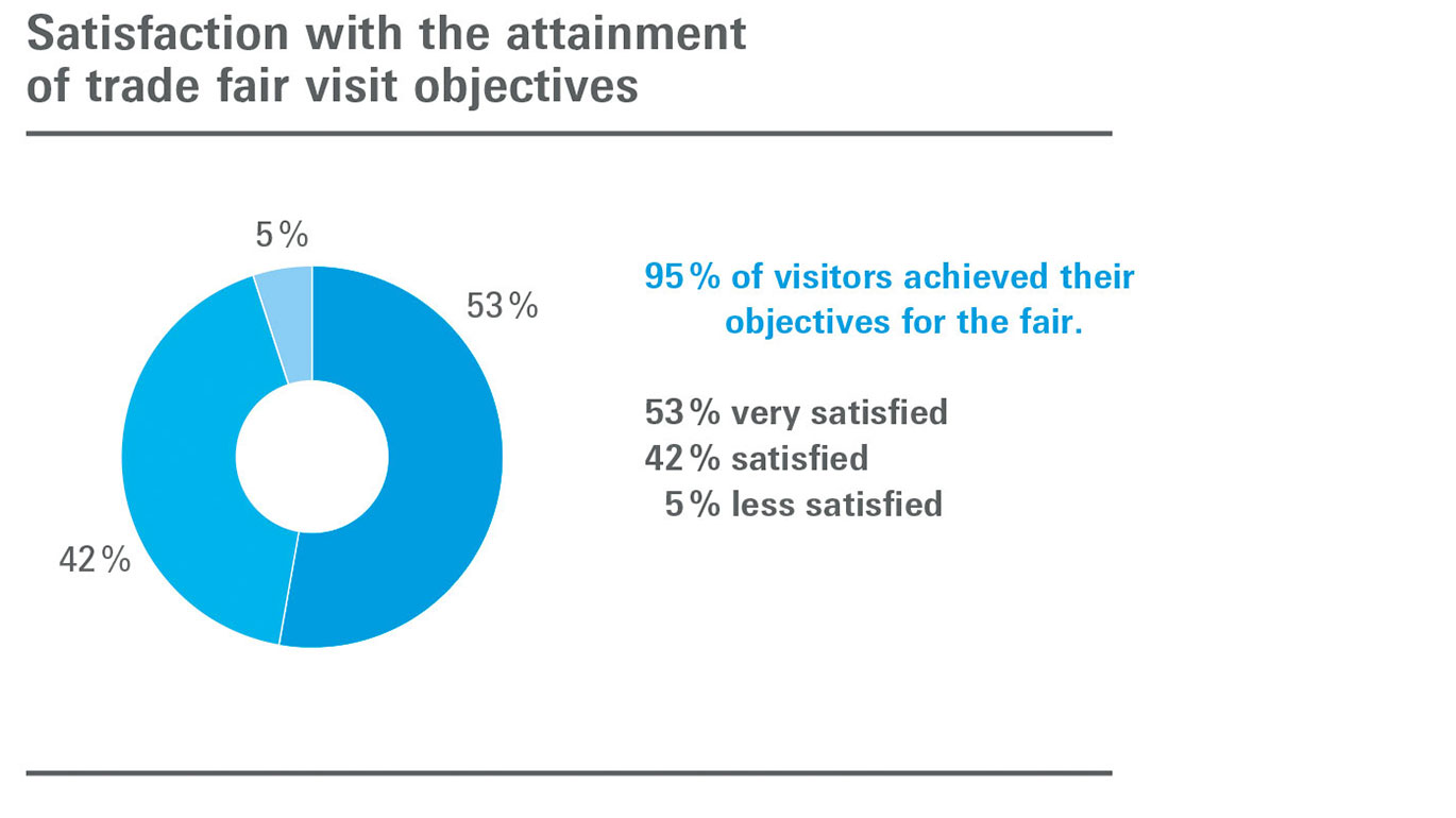 Overall visitor assessment of Texprocess graph