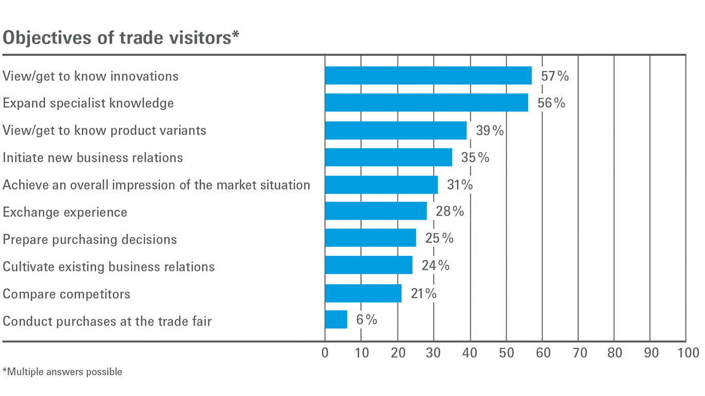 Objectives of trade visitors graph